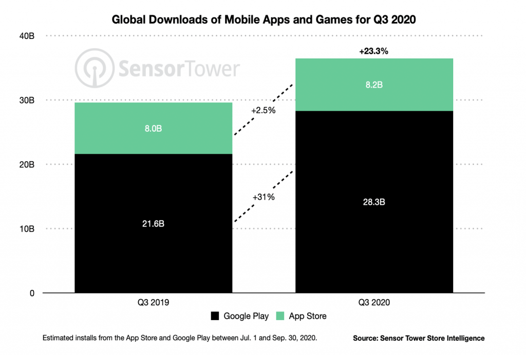 global app downloads android vs ios