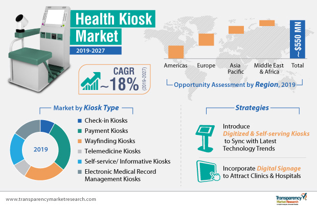 telehealth and kiosk infographic