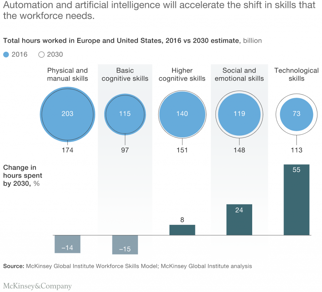 future workforce stats by mckinsey and company