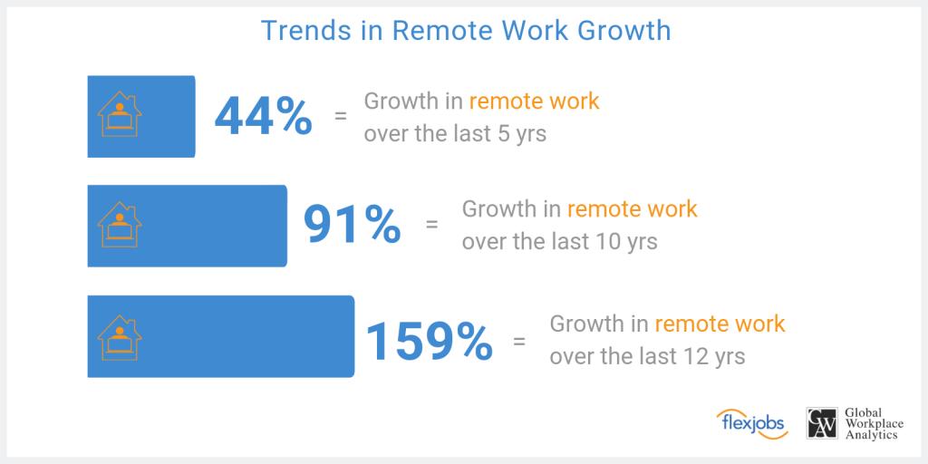 remote work trend