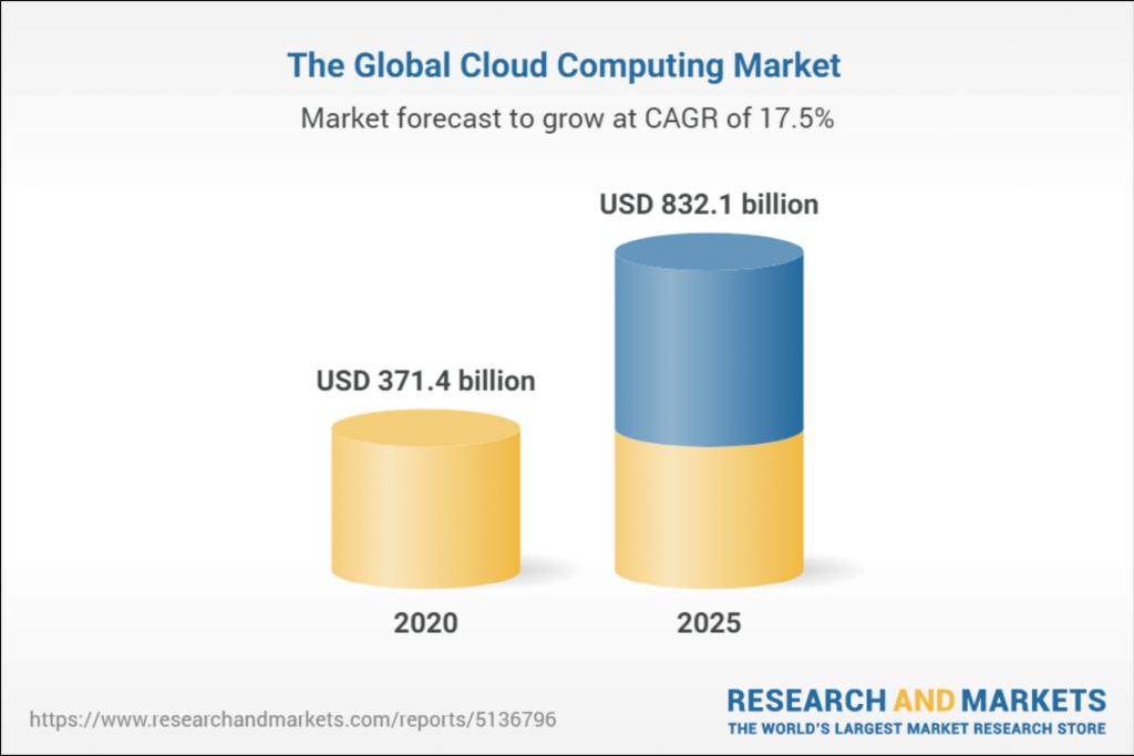 global-cloud-computing-market-stats