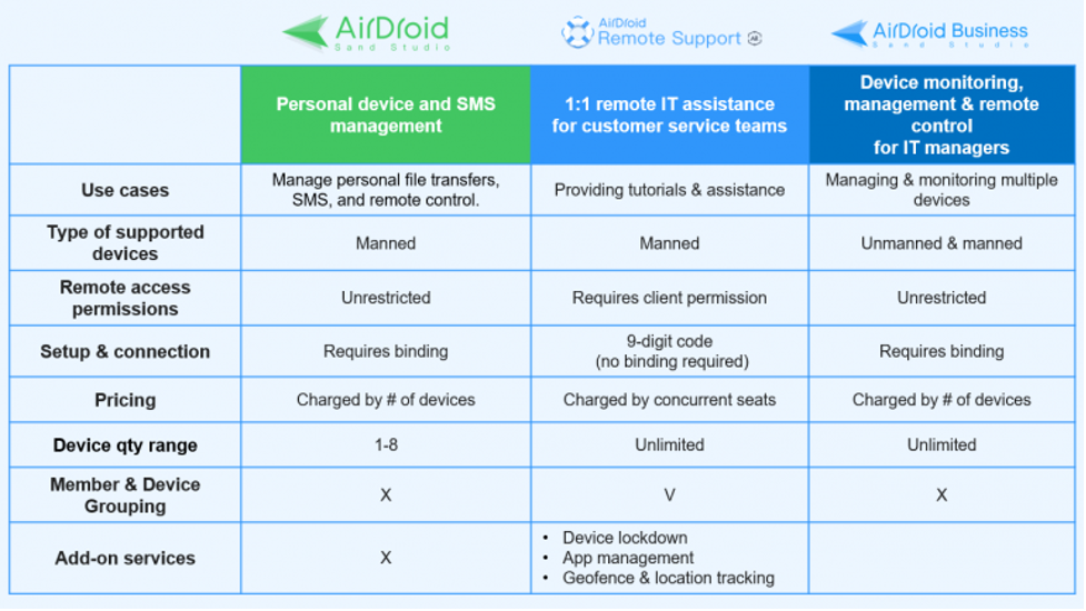 airdroid product comparison chart