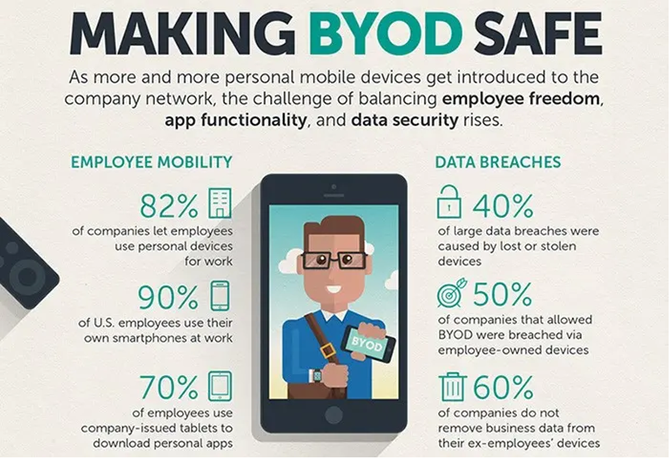 byod security infographic\