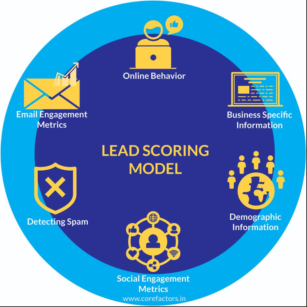 lead score model