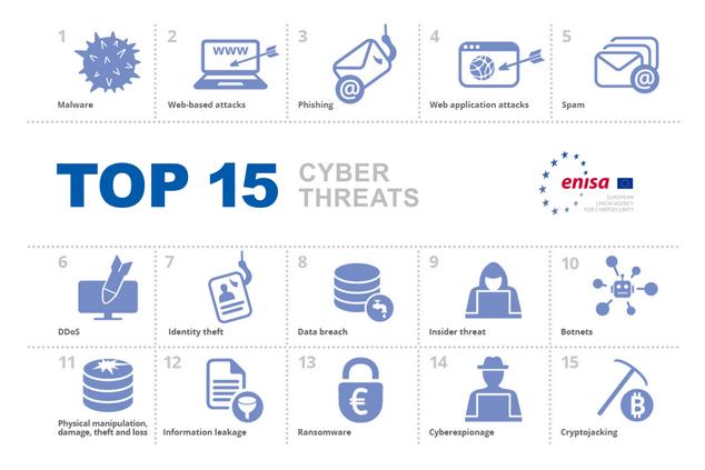 cyber threats graph