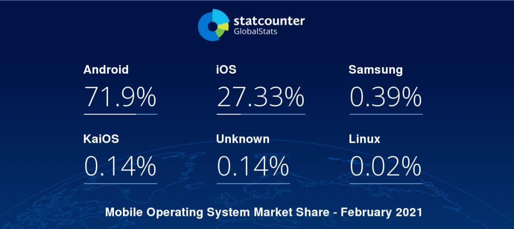 mobile os market share 2021