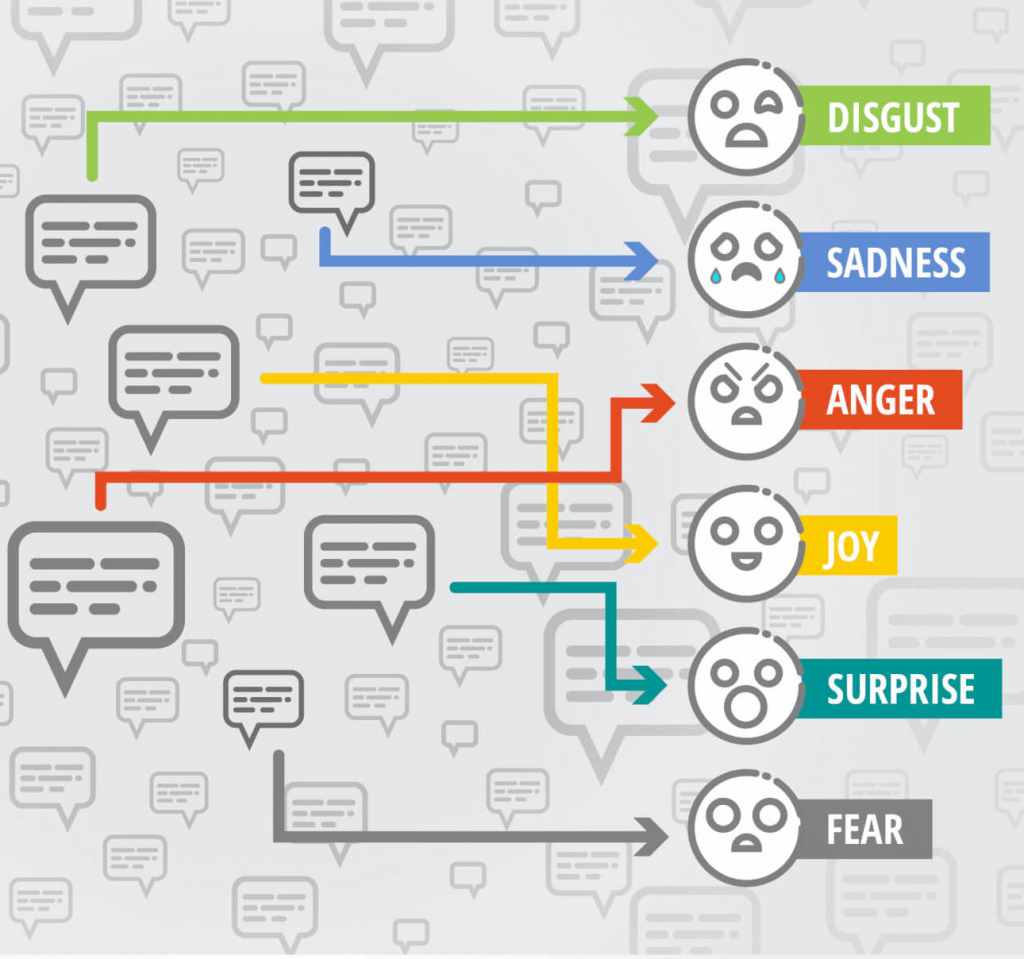 8 Changes Sentiment Analysis Will Bring to Empathetic Customer Service-3