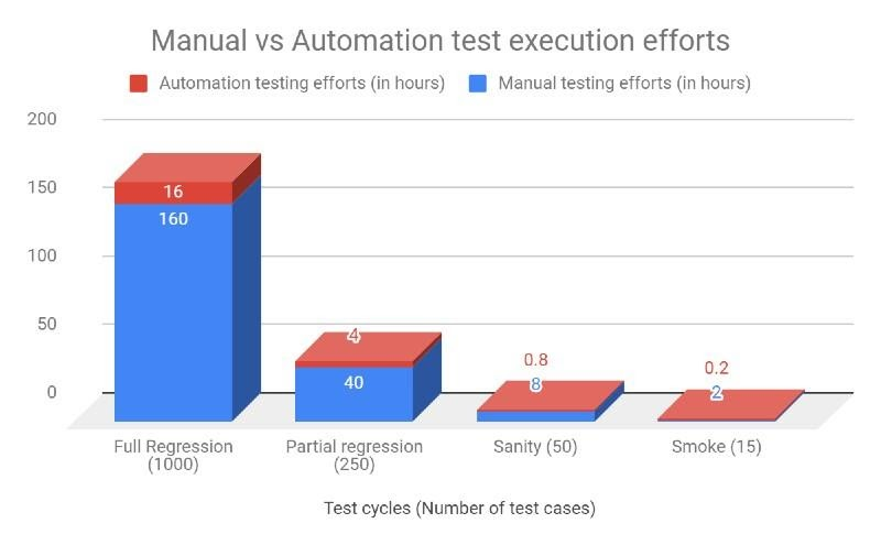 Automation Testing for IT Teams