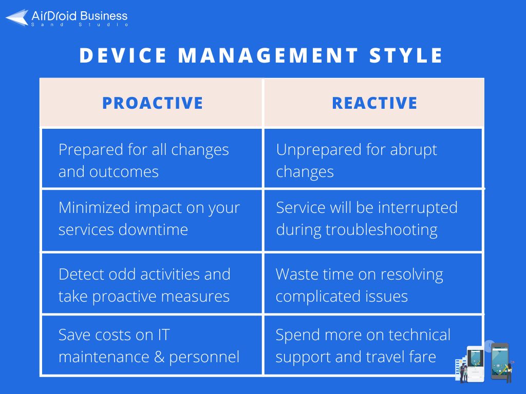 airdroid business proactive device management approach