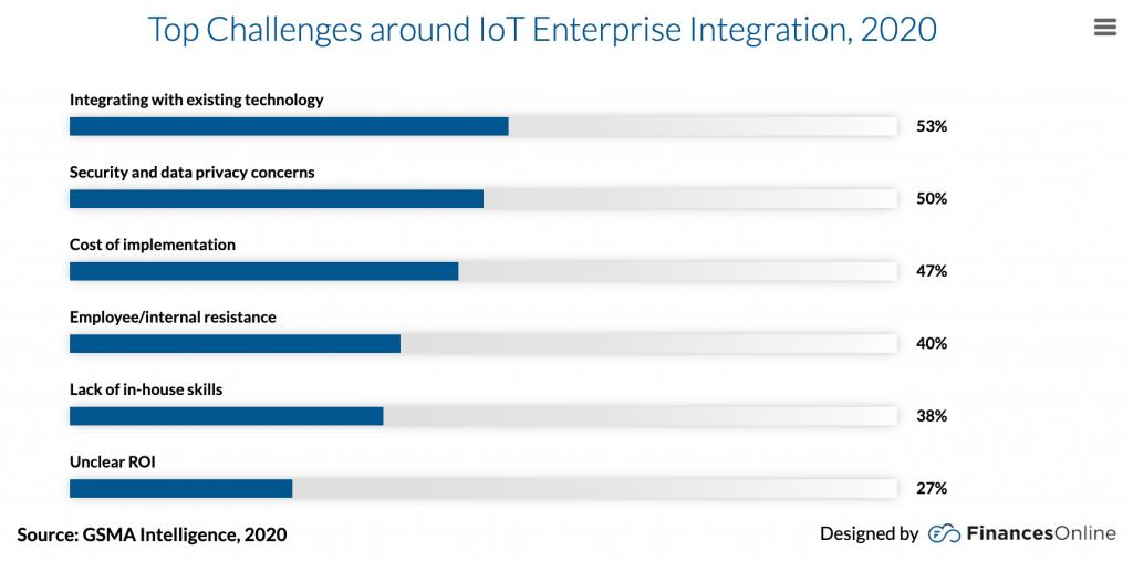 challenges around iot enterprise integration
