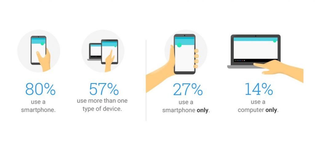 how-people-use-their-devices