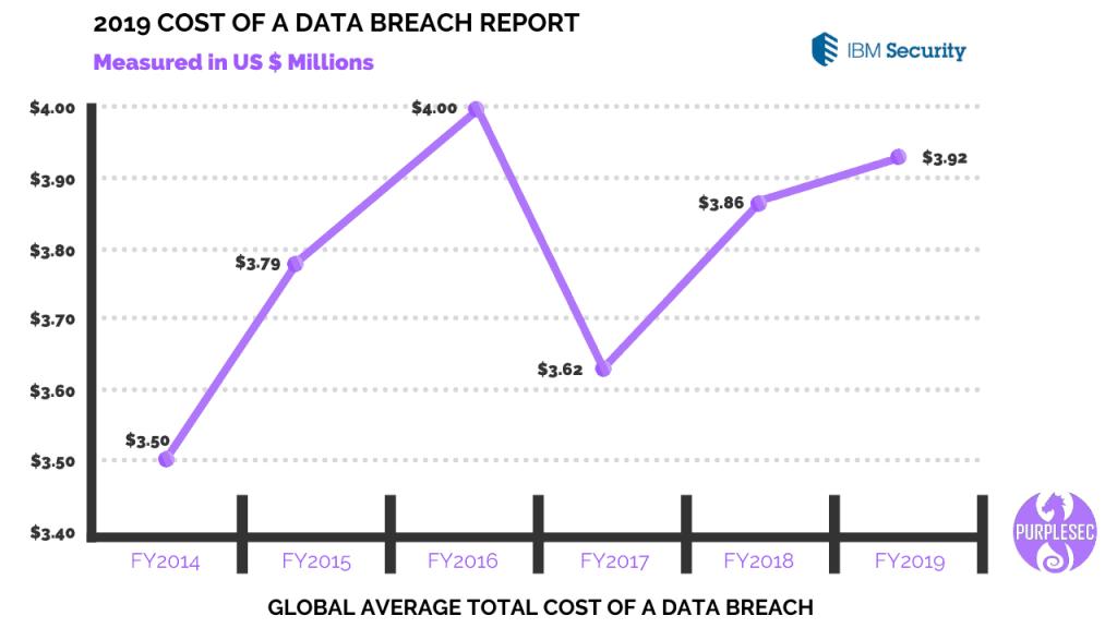 2019-cost-of-data-breach-report