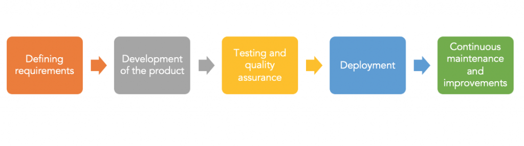 5 stages of app lifecycle management