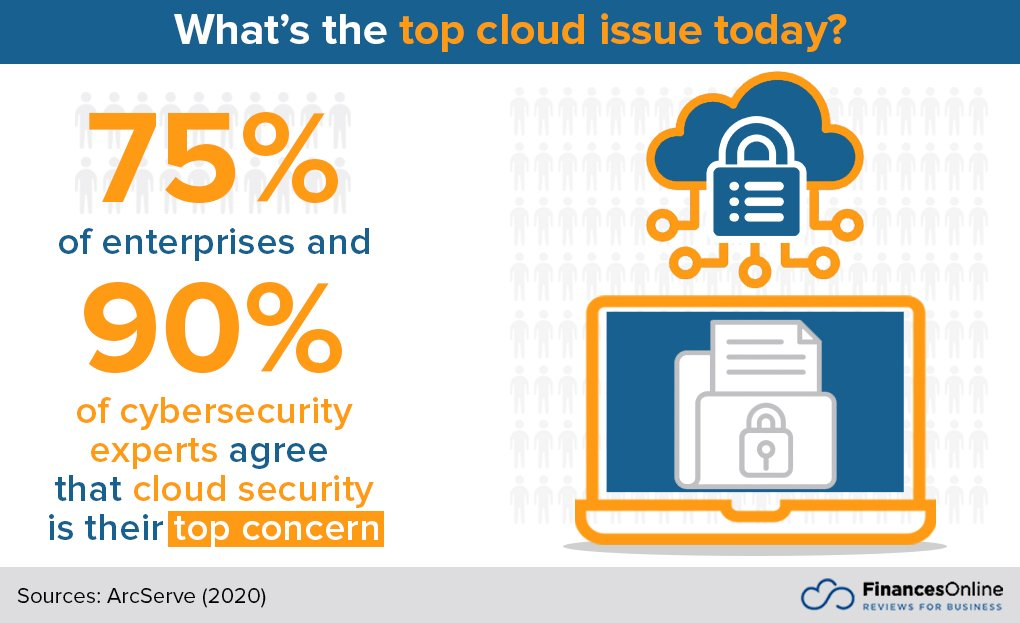 Cloud-Computing-Statistics-2021