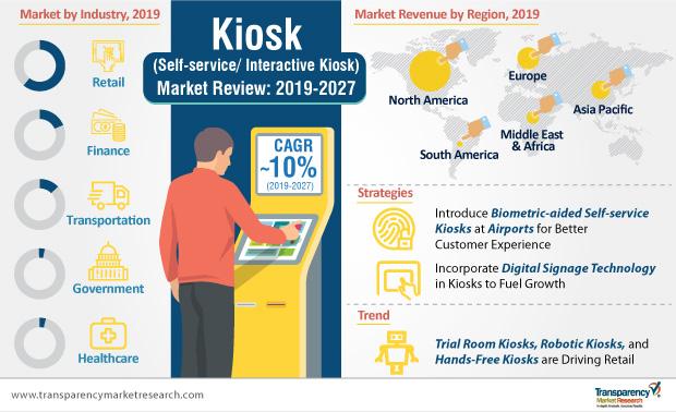 kiosk-market-infographic