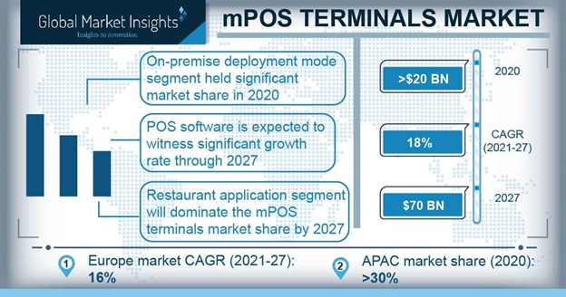 mobile-point-of-sale-mpos-terminals-market