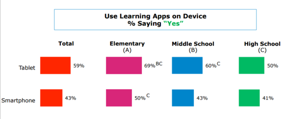 learning apps on devices for schools statistics