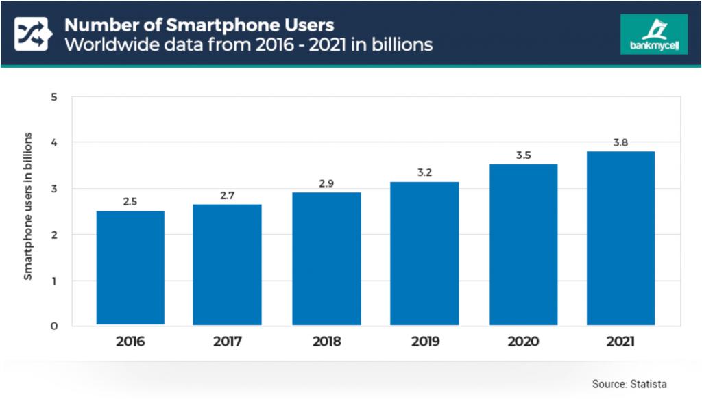 smartphone user statistic 2021